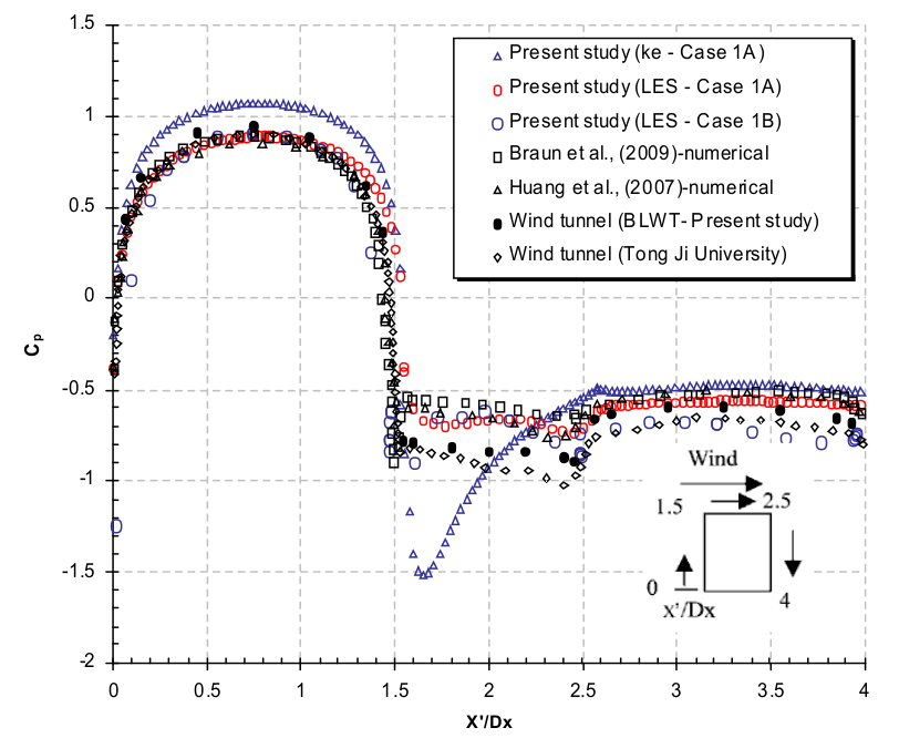 wind tunnel and CFD results from the reference