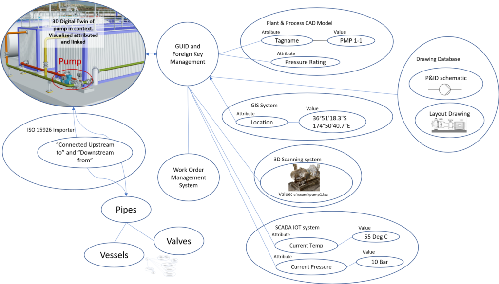 A simple specific diagrammatic example of a Digital Twin ontology in use.